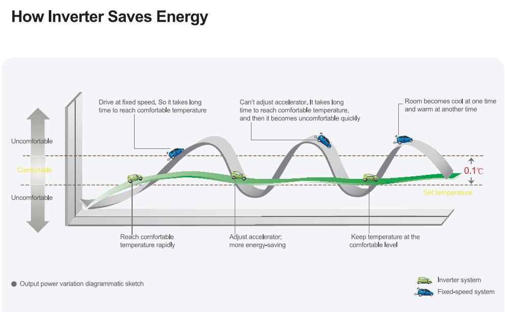 Super Low Power High Energy Efficiency Low Noise Heat Pump