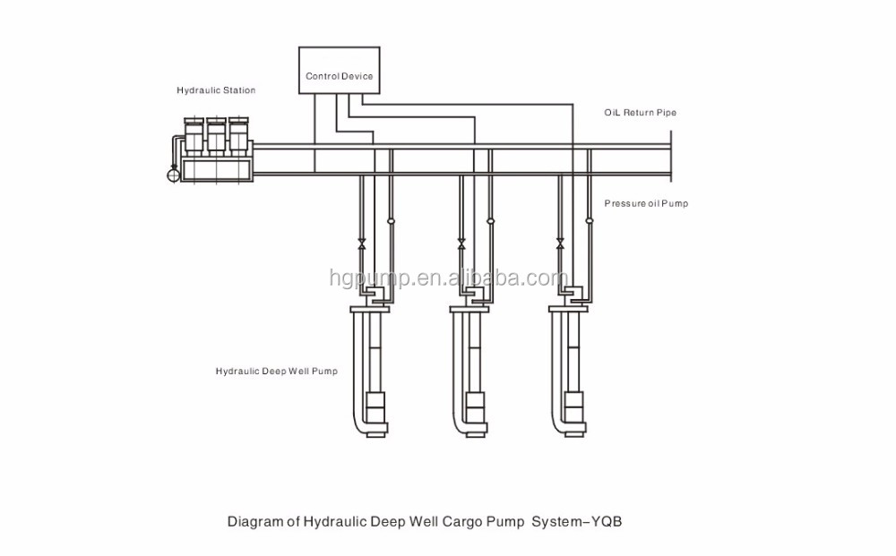 Yqb Hydraulic Deep Well Cargo Pump System For Chemical