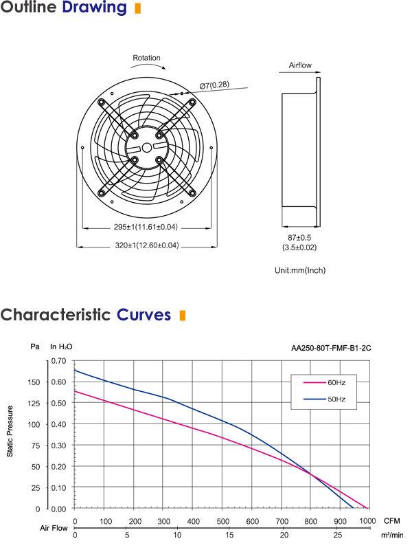 Wall Fans Galvanized High Flow 110 Volt Ventilator Lab