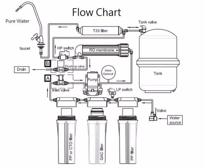 Taiwan 5/6/7 Stage Reverse Osmosis Water Filter System Ro