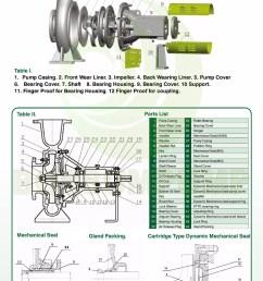 op s industrial process pump brand bossum made in italy [ 1000 x 1422 Pixel ]