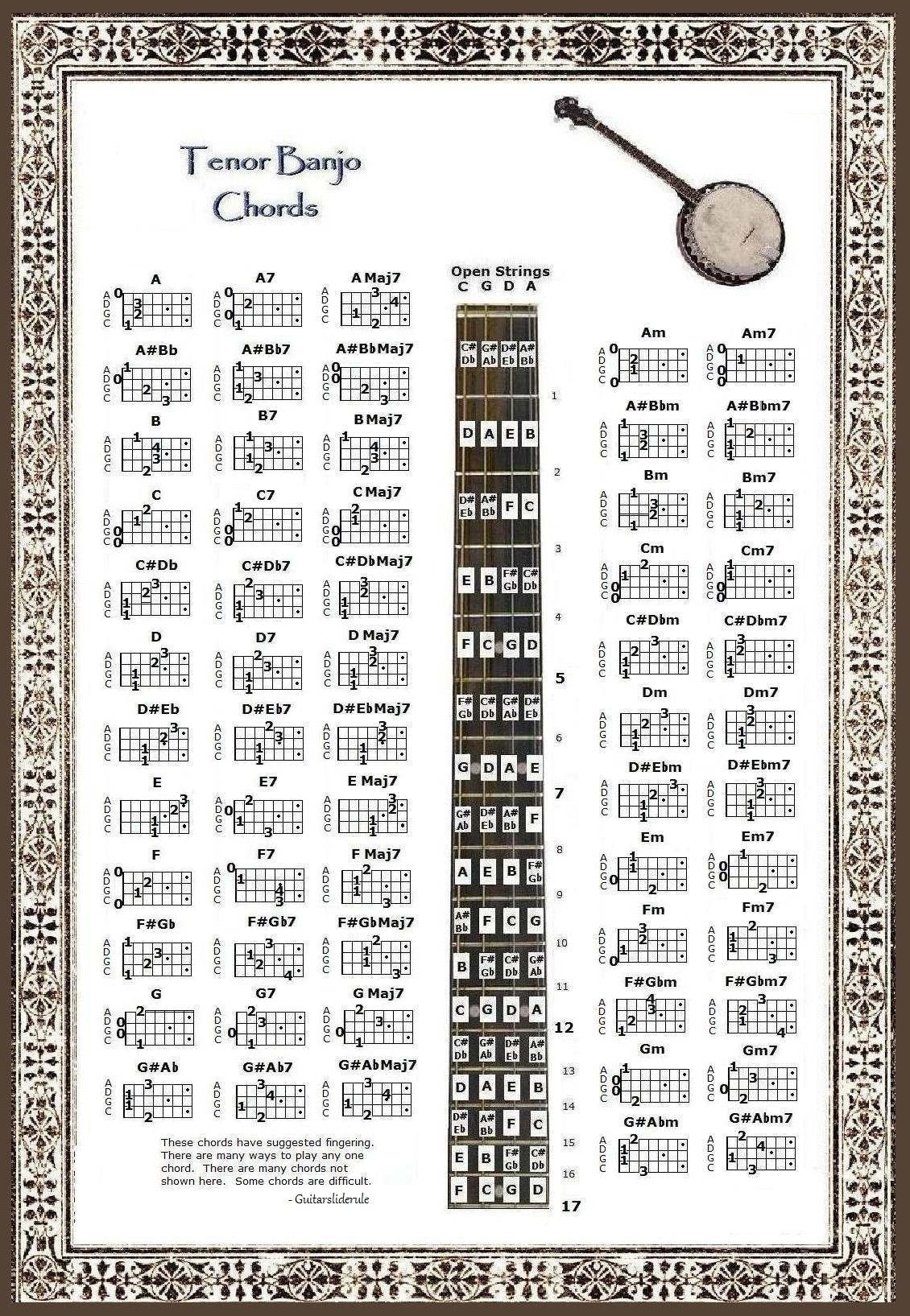 hight resolution of get quotations tenor banjo chords note locator poster