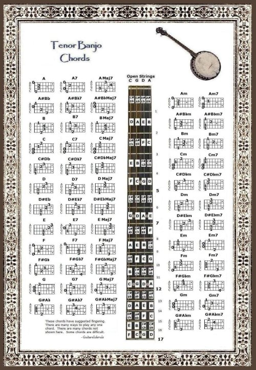 small resolution of get quotations tenor banjo chords note locator poster