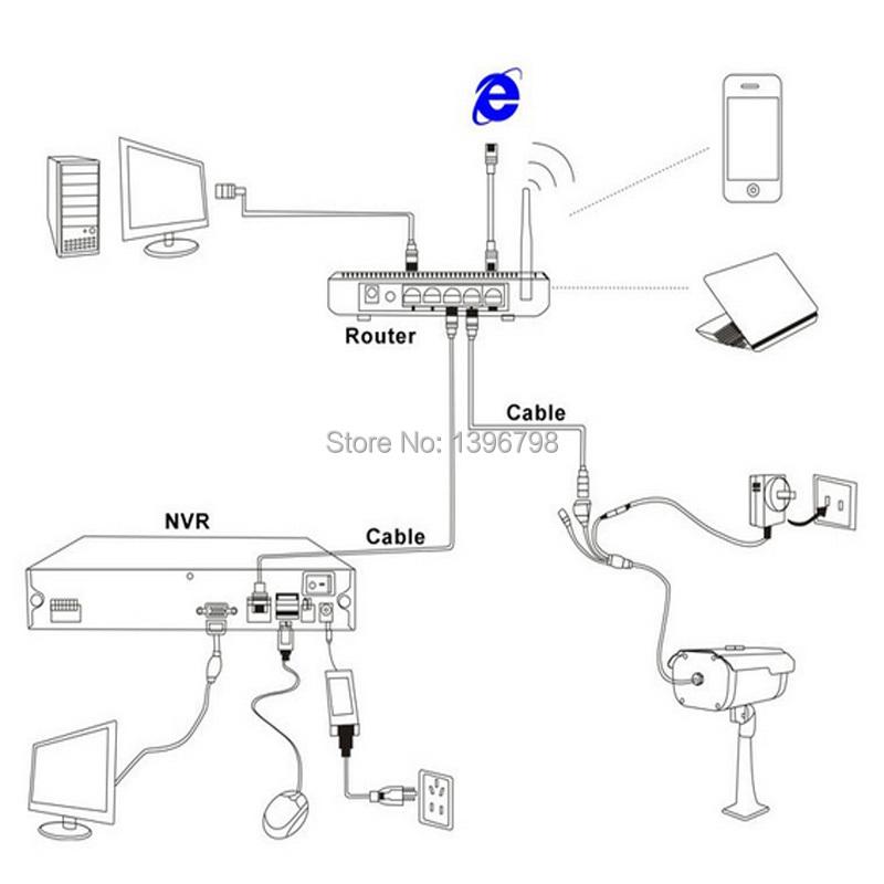 720P Network Upgrade Version Hi3518E + OV9732 1.0MP H.264