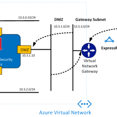 Microsoft Infrastructure Diagram Seven Wire Trailer Plug Diagrams Securing Expressroute Traffic In Azure