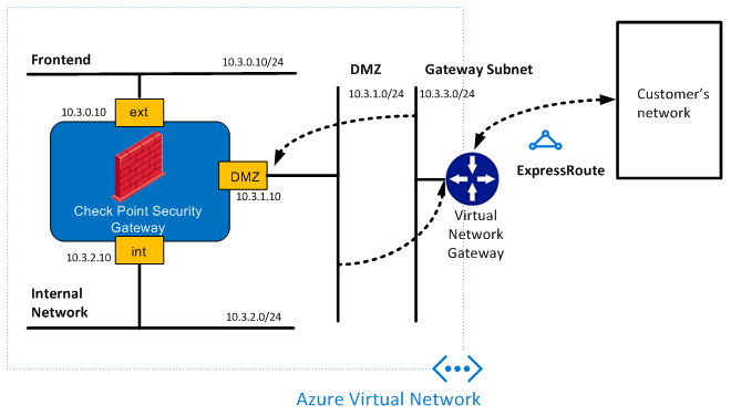 microsoft infrastructure diagram led pot light wiring securing expressroute traffic in azure