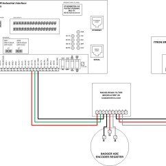 Flow Meter Wiring Diagram Architecture Of Data Warehouse With Custody Transfer Sharing Between A Bulk Water Buyer