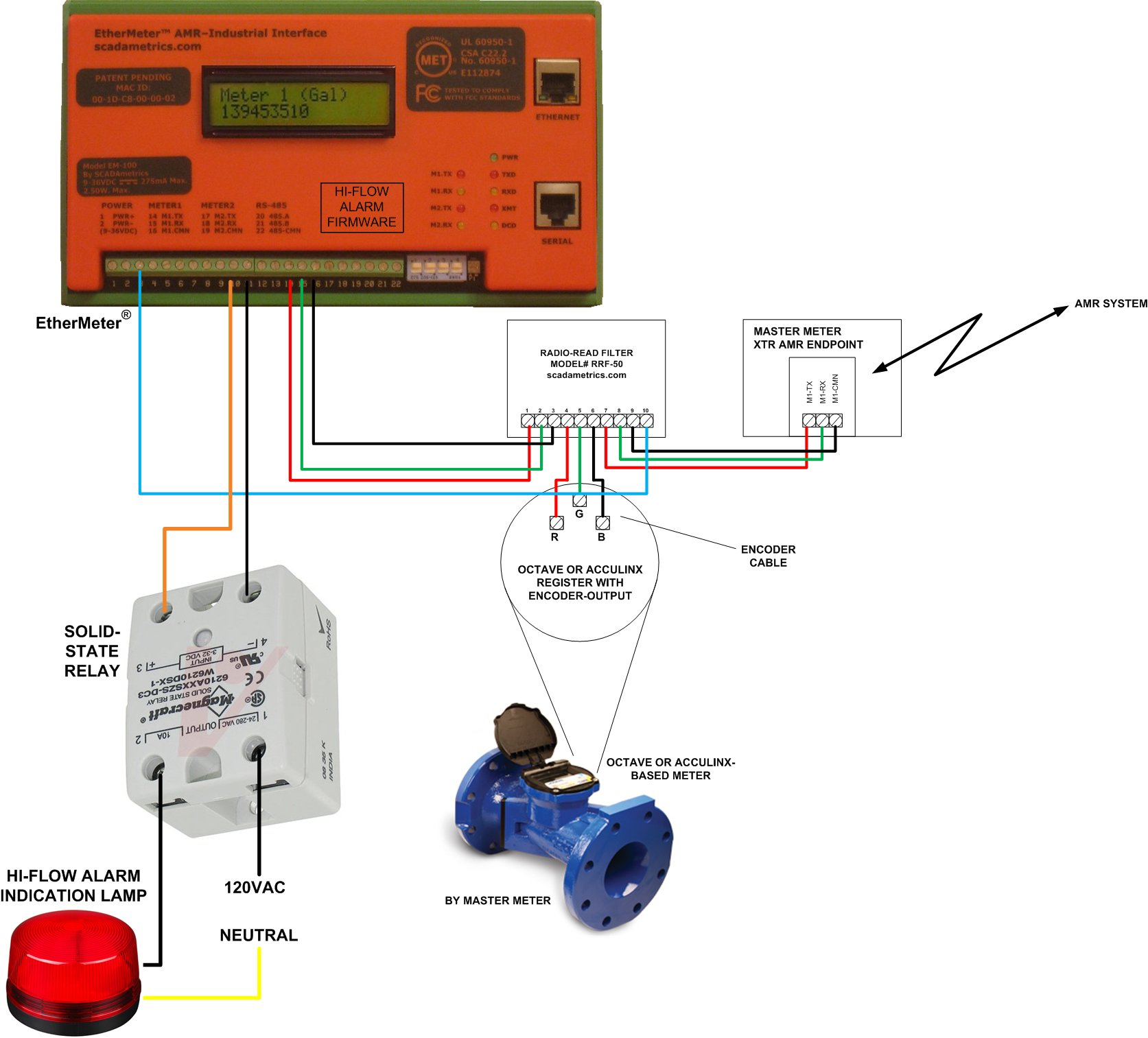 2 wire ultrasonic flow meter wiring diagram for house lighting circuit updated  high alarm annunciation with the ethermeter