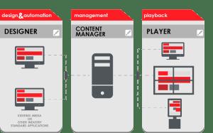 Digital Signage Software | Designer, Content Manager