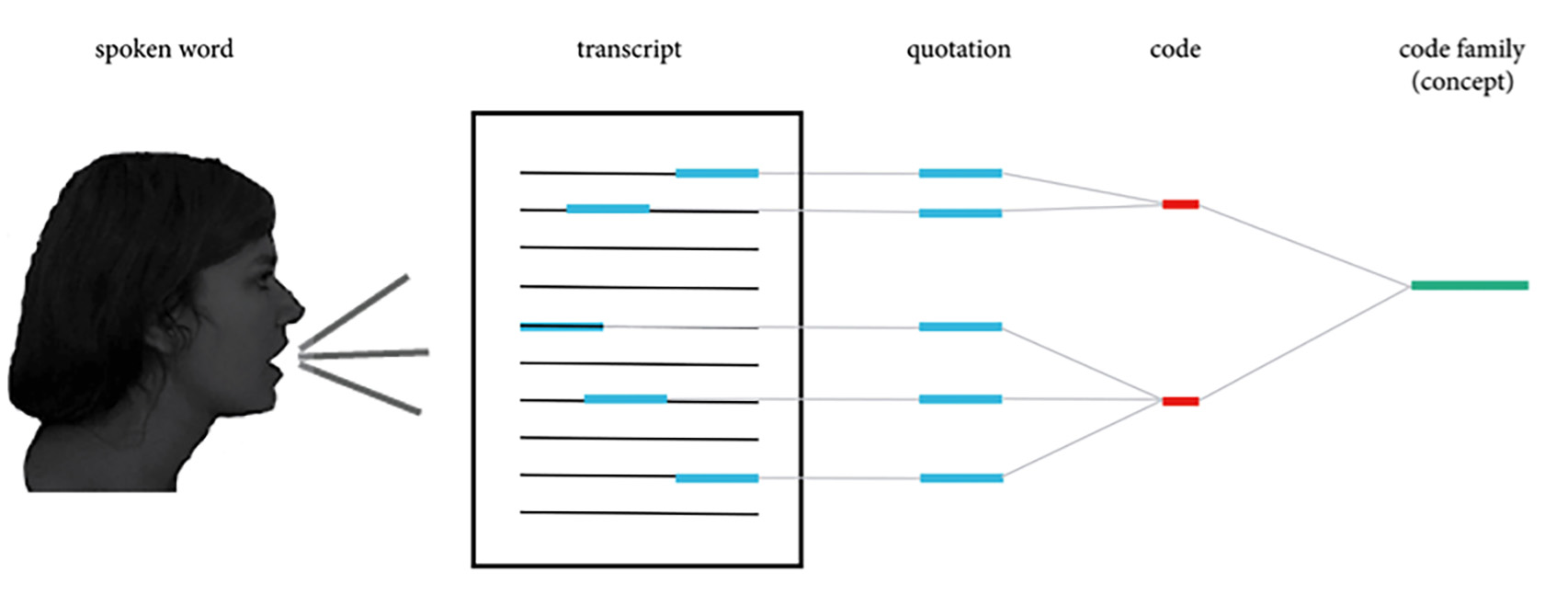 Node-Link relationship in textual form