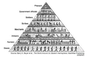 ancient control pyramid