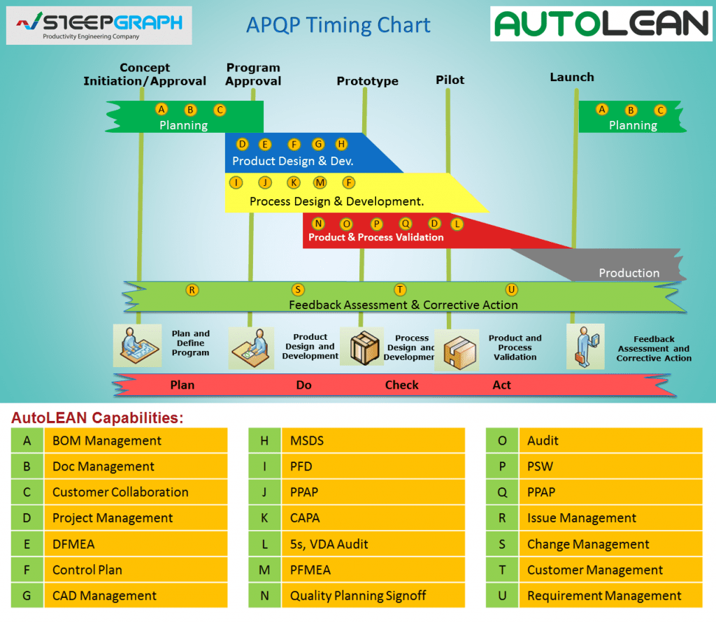 iso process audit turtle diagram dual battery system wiring 9001 flow
