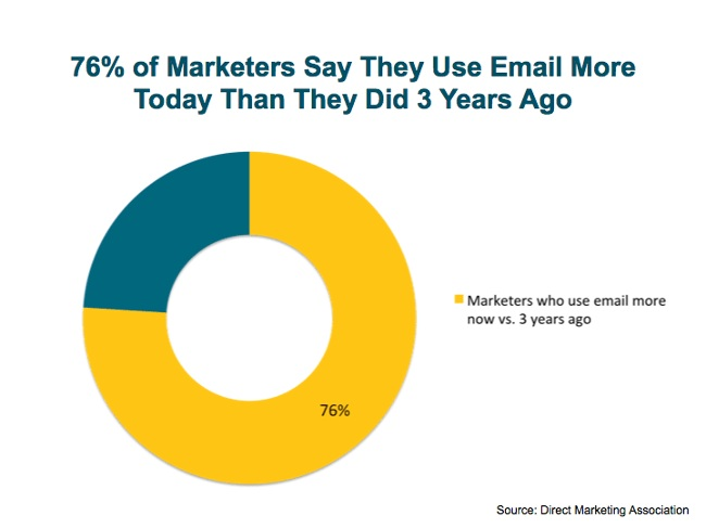 an image of a circular type bar graph where the color yellow represents that 76% of marketers say they use email more today than they did 3 years ago relating to the blog inbound marketing