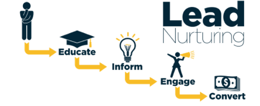an image of the step-by-step process which relates to the lead nurturing programs
