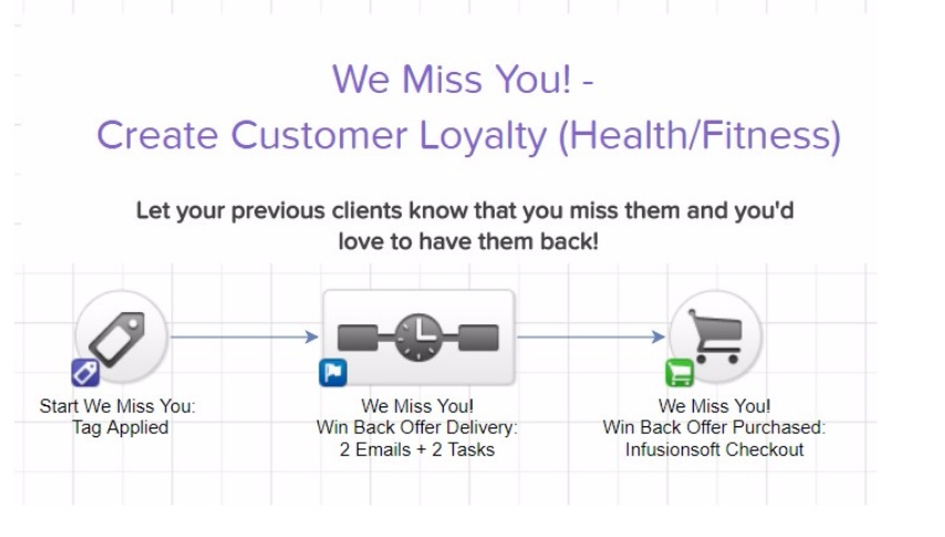 customer loyalty marketing campaign