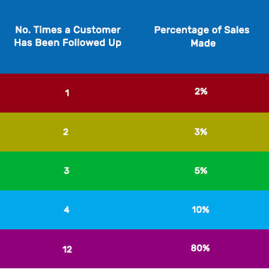 "a table with a column ""No. Times a Customer Has Been Followed Up and ""Percentage of Sales Made"""
