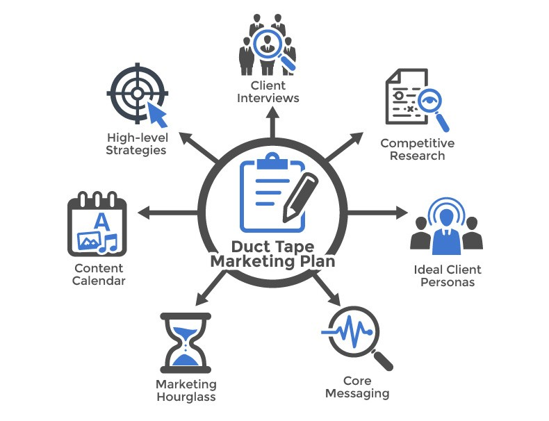 duct tape marketing consultant chart image talking about how to build sustainable long-term marketing system