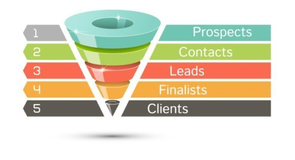 duct tape marketing chart image to explain how duct tape marketing managed services help business get exposure and get more leads