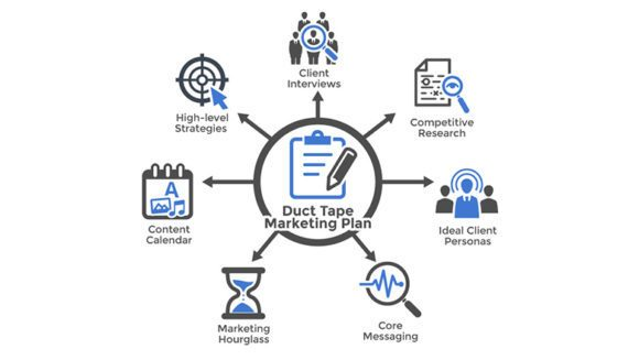 duct tape marketing chart image to explain how to attract buyers using a duct tape marketing system plan