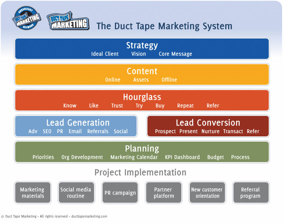duct tape marketing system framework