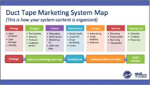 duct tape marketing chart image to explain how to grow predictable revenue using a duct tape marketing system map