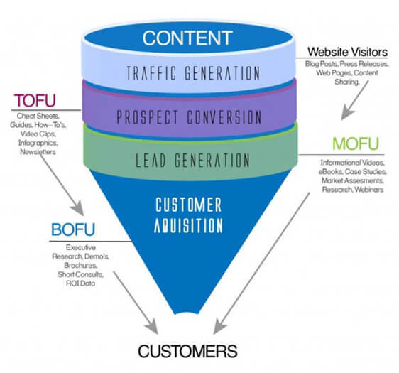 lifecycle marketing TOFU, MOFU and BOFU sell phase framework