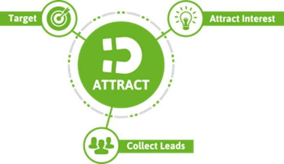 "a figure indicating ""ATTRACT"" in the center with a magnet above it and portraying the key stages of lifecycle attract phase ""Target"", ""Attract Interest"", and ""Collect Leads"""