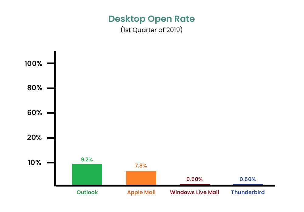 image of desktop open rate bar graph