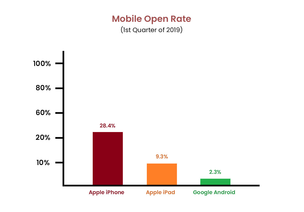 image of mobile open rate graph