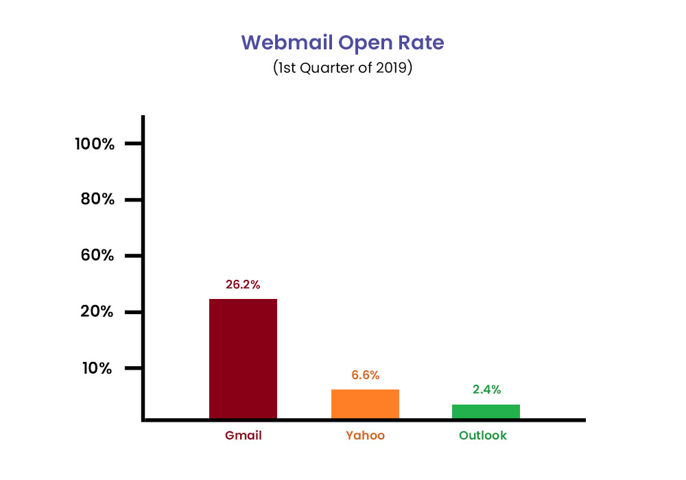 image of webmail open-rate graph