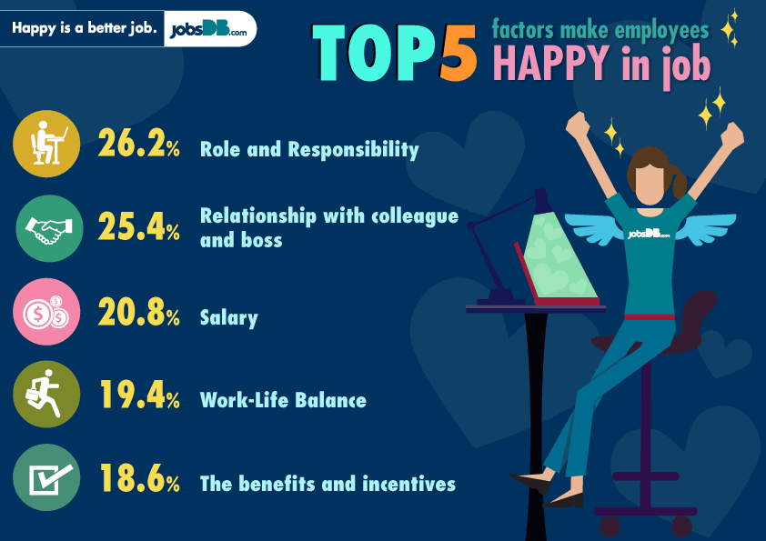 How To Be Happy At Work? A ten point employee guide plan