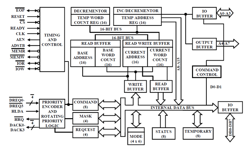 Block Diagram of 8237