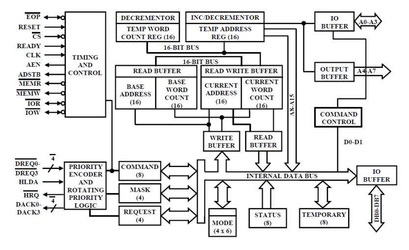 advantages and disadvantages of block diagram