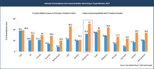 Mobile Marketers Optimize Targeting Understanding