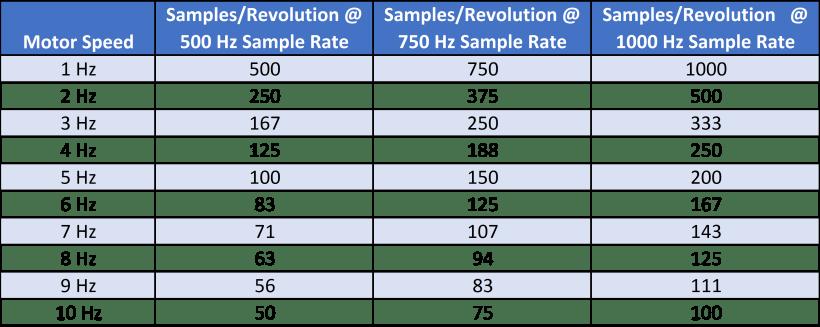2D Lidar Scanner Expected Data Density