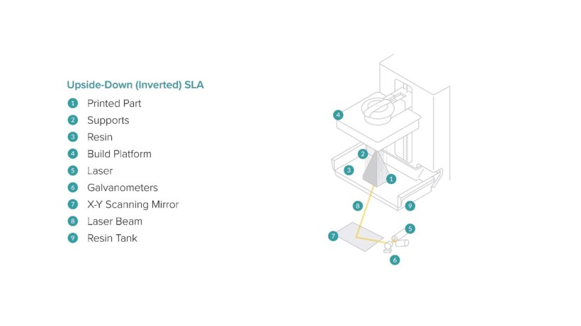 A graphic representation of the basic mechanics of stereolithography 3D printing.
