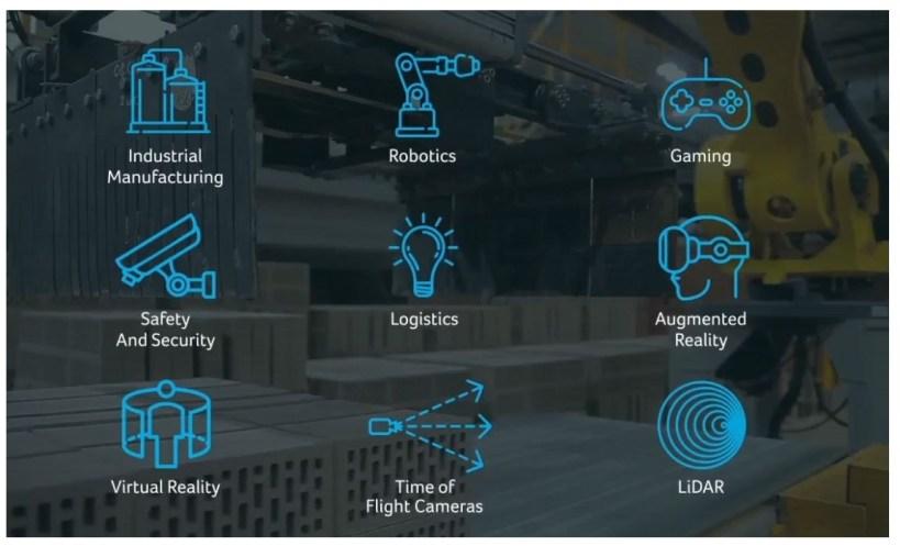 Applications of LiDAR Technology