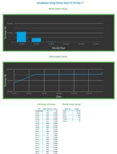 Customer Engagement Reports Executive Energy Usage Analytics