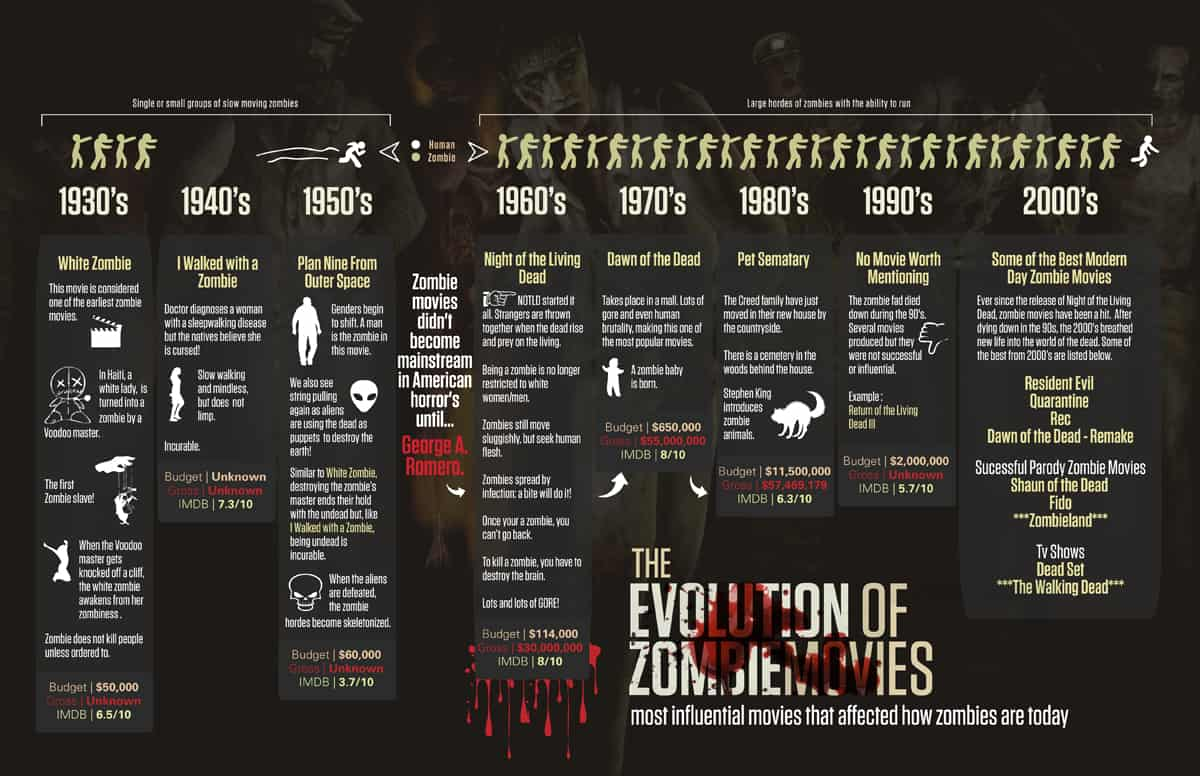 Horror Infographics: The Evolution of Zombie Movies – The