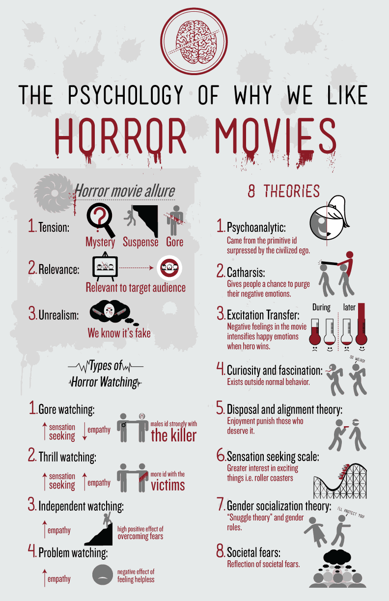 The Psychology of Horror Films