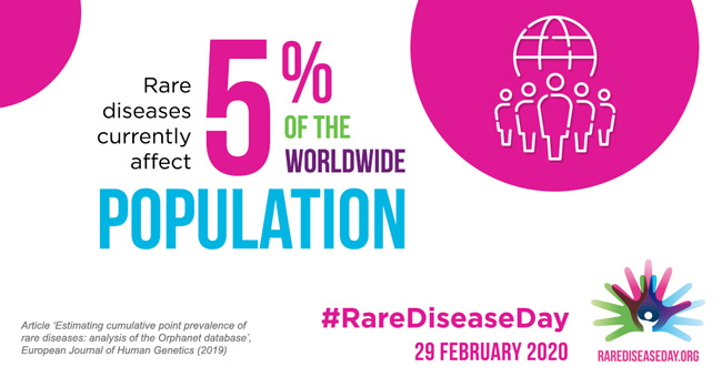 "Text that reads: ""Rare disease currently affect 5% of the worldwide population. Source: Estimating cumulative point prevalence of rare diseases: analysis of the Orphanet database. #RareDiseaseDay"""