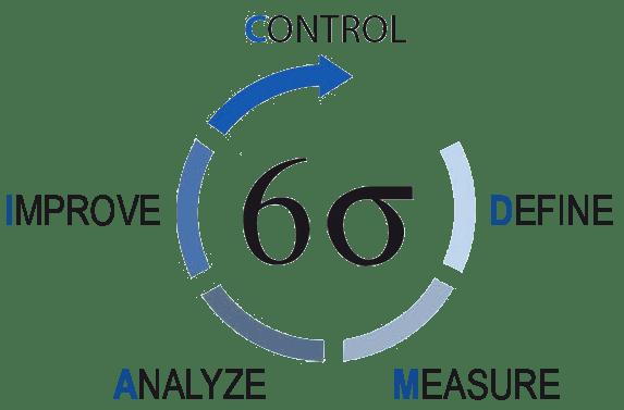 ciclo 6sigma