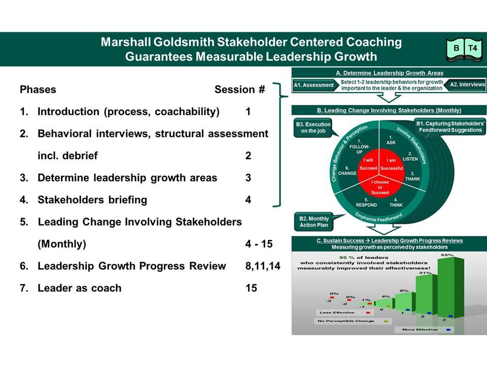 Coaching styles and methodology  Executive Coaching Singapore  Asia