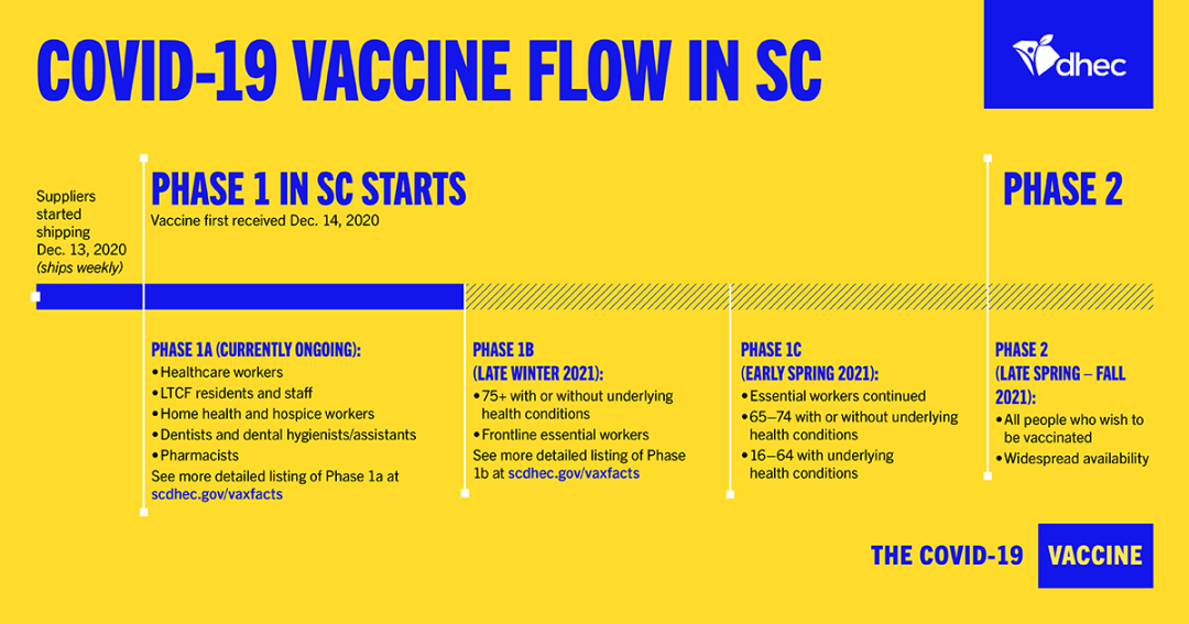 Chart of covid-19 vaccine flow in south carolina