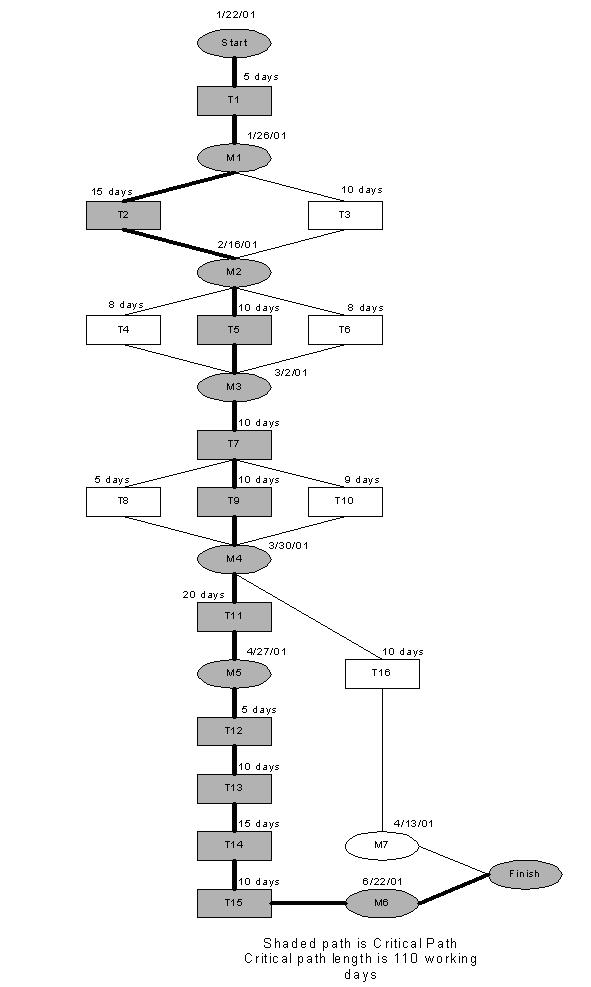 Activity Network and Milestone Description