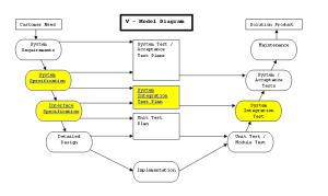 SubSystem Integration Testing
