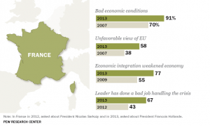 Francia sondaggio Europa ed economia