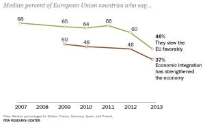 percentuale favorevoli all'Europa unita
