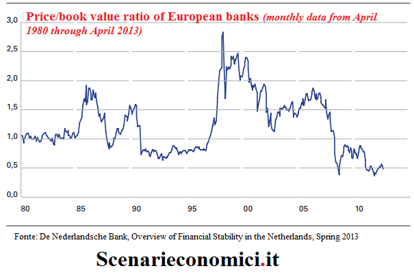 European-banks-price-to-book