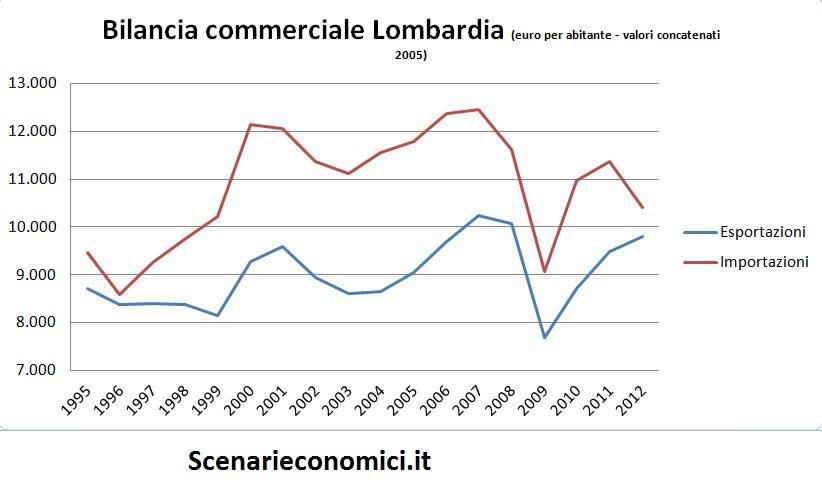 Bilancia commerciale Lombardia